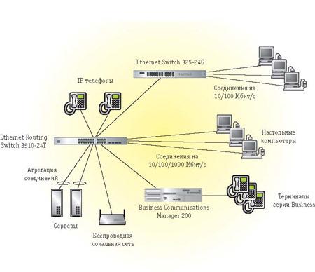 Схема организации сети.  Повысить производительность графических и мультимедийных приложений.