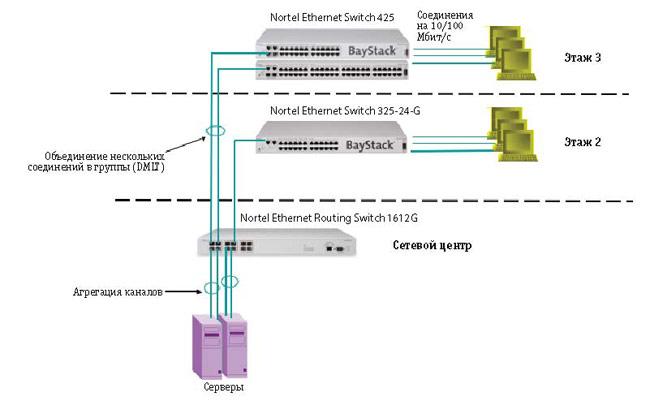 Рисунок 1: Схема типичной организации сети = решение для малого/среднего бизнеса.  Ключевые особенности.