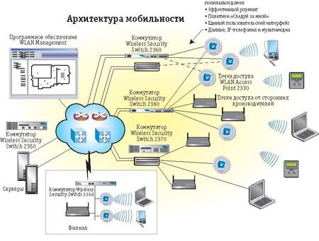 Схема организации сети.